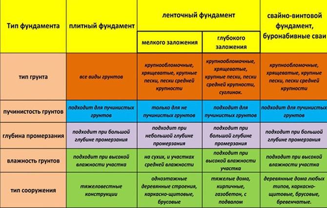 Типы грунтов под разные фундаменты