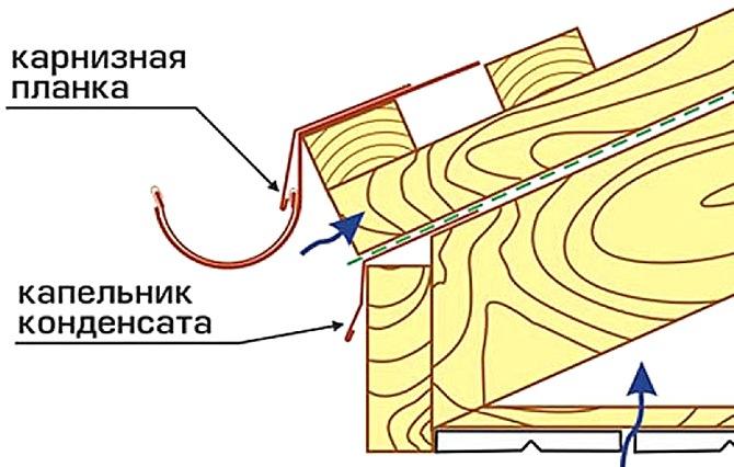 Схема расположения капельника и карнизной планки