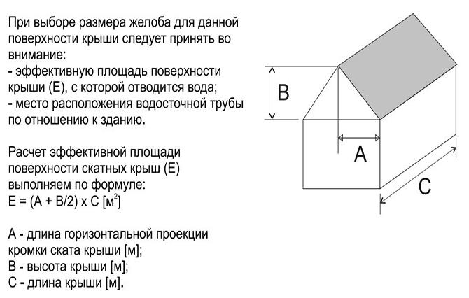 Расчёт площади кровли