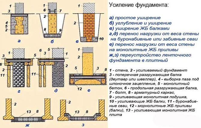 Виды ремонта фундаментов