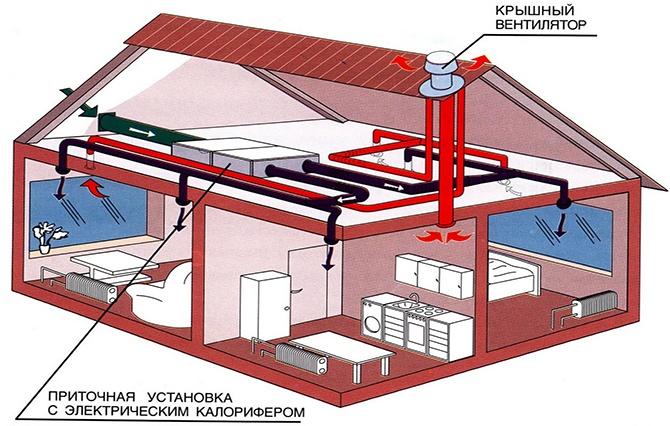 Схема работы искусственной вентиляции