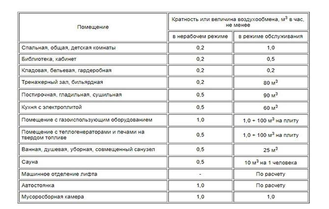 Таблица кратности воздухообмена по ГОСТ