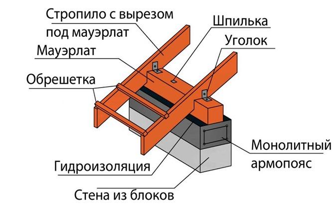Схема крепления мауэрлата