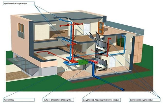 Схема работы приточной вентиляции