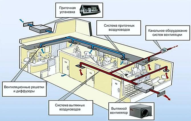 Пример схемы приточно-вытяжной вентиляции
