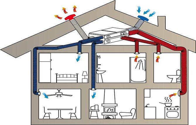 Принцип работы смешанной вентиляции