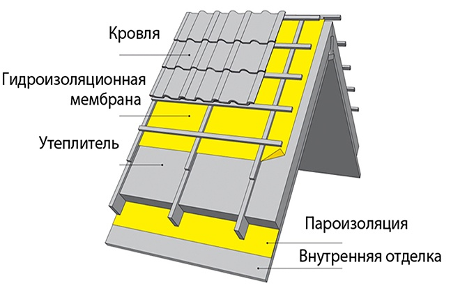 Устройство элементов мансардной крыши