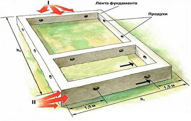 Схема расположения вентиляционных проёмов в фундаменте