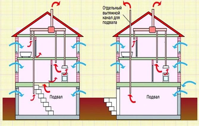 Схема работы вытяжной вентиляции