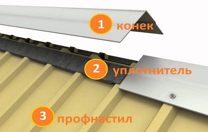 Схема герметизации конька