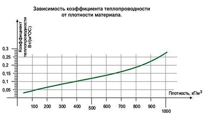 График зависимости коэффициента теплопроводности от плотности газоблока