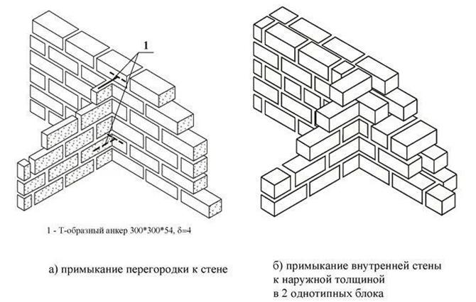 Способы кладки внутренних стен из блоков