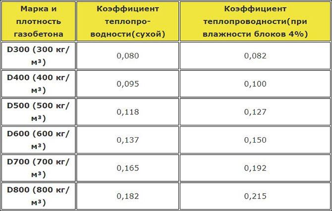 Таблица плотности и теплоповодности