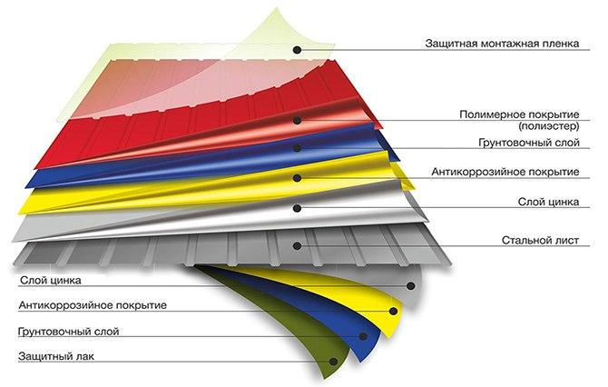 Схема покрытия профнастила
