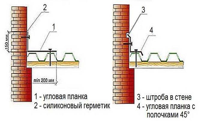 Схема примыканя профилированного листа к стене