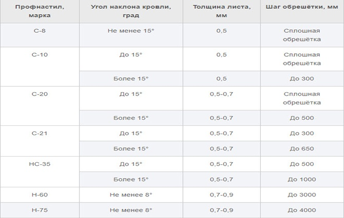 Таблица шага обрешётки