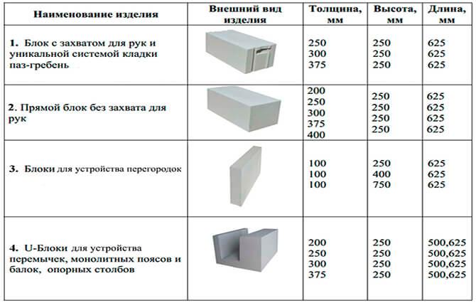 Размеры ЯГБ