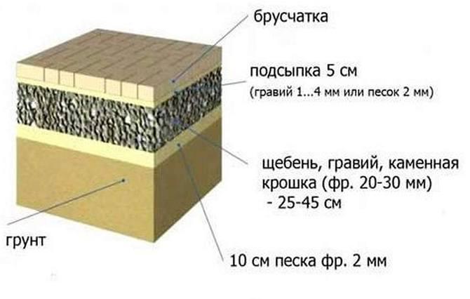 Схема гравийного основания под брусчатку