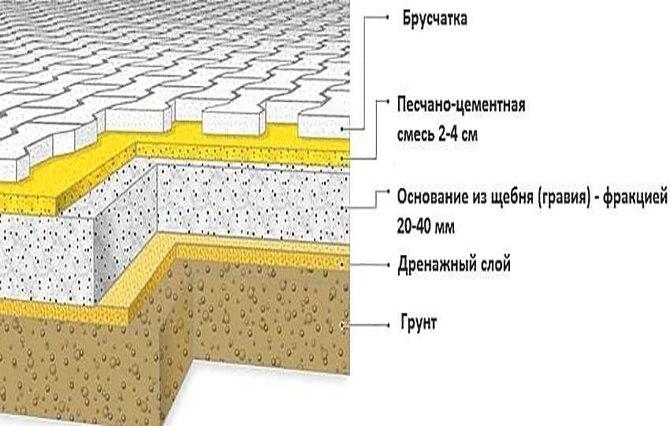 Схема песчано-цементного основания под брусчатку